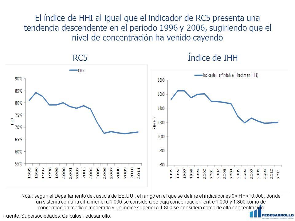 El índice de HHI al igual que el indicador de RC5 presenta una tendencia descendente en el periodo 1996 y 2006, sugiriendo que el nivel de concentraci