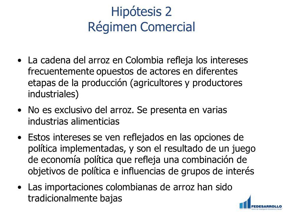 Hipótesis 2 Régimen Comercial La cadena del arroz en Colombia refleja los intereses frecuentemente opuestos de actores en diferentes etapas de la prod