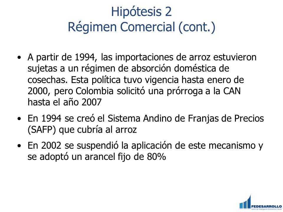 Hipótesis 2 Régimen Comercial (cont.) A partir de 1994, las importaciones de arroz estuvieron sujetas a un régimen de absorción doméstica de cosechas.