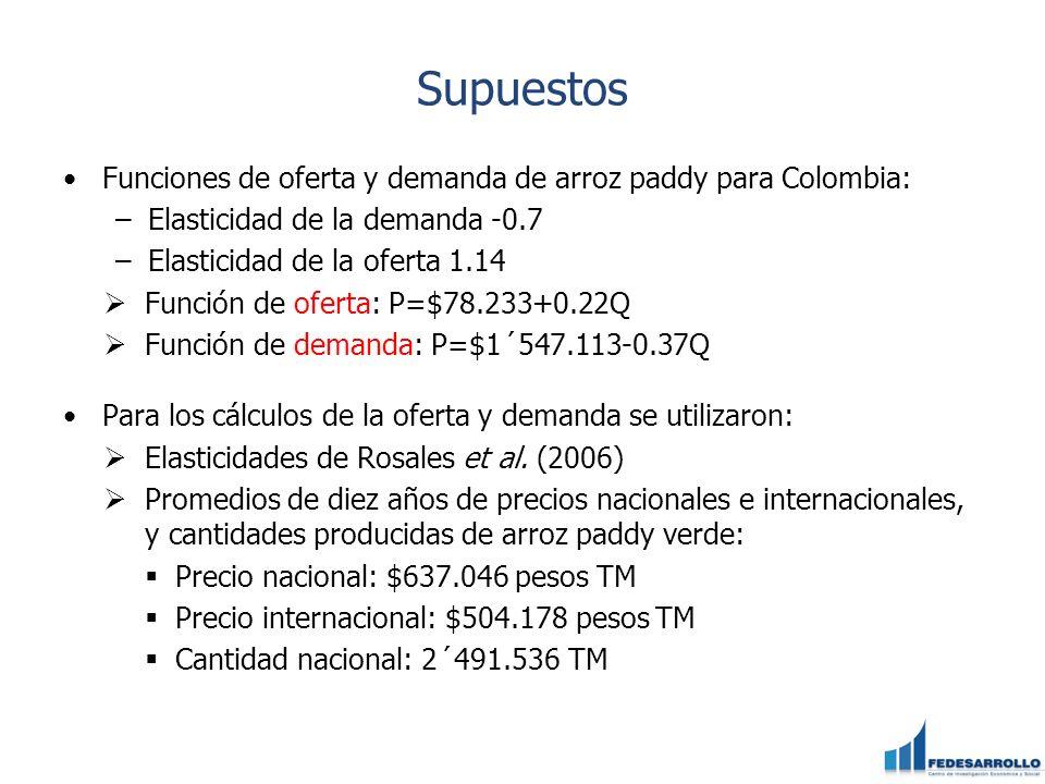 Supuestos Funciones de oferta y demanda de arroz paddy para Colombia: –Elasticidad de la demanda -0.7 –Elasticidad de la oferta 1.14 Función de oferta