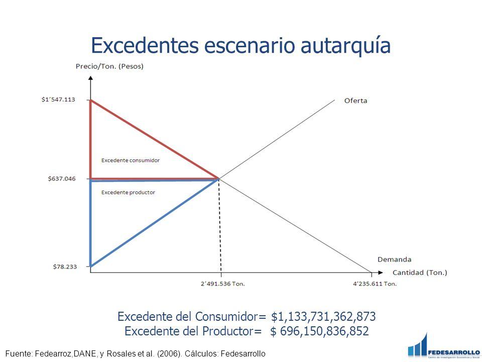 Excedentes escenario autarquía Fuente: Fedearroz,DANE, y Rosales et al. (2006). Cálculos: Fedesarrollo Excedente del Consumidor= $1,133,731,362,873 Ex