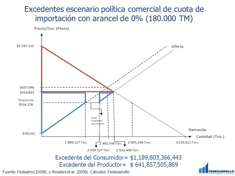 Excedentes escenario política comercial de cuota de importación con arancel de 0% (180.000 TM) Fuente: Fedearroz,DANE, y Rosales et al. (2006). Cálcul