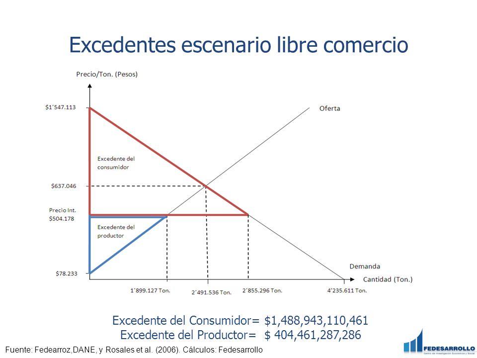 Excedentes escenario libre comercio Fuente: Fedearroz,DANE, y Rosales et al. (2006). Cálculos: Fedesarrollo Excedente del Consumidor= $1,488,943,110,4