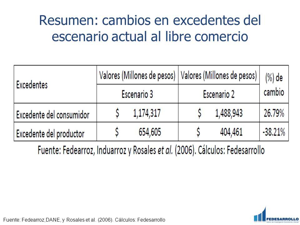 Resumen: cambios en excedentes del escenario actual al libre comercio Fuente: Fedearroz,DANE, y Rosales et al. (2006). Cálculos: Fedesarrollo