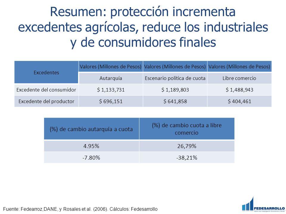 Resumen: protección incrementa excedentes agrícolas, reduce los industriales y de consumidores finales Excedentes Valores (Millones de Pesos) Autarquí