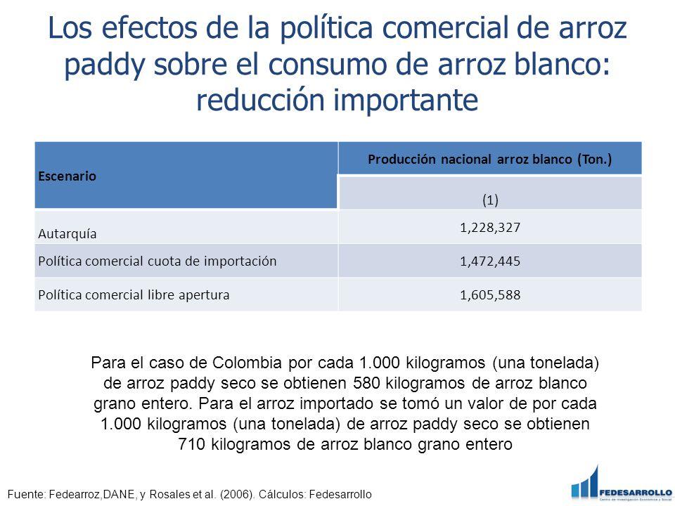 Los efectos de la política comercial de arroz paddy sobre el consumo de arroz blanco: reducción importante Escenario Producción nacional arroz blanco