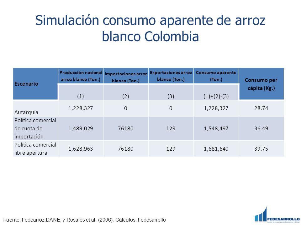 Simulación consumo aparente de arroz blanco Colombia Escenario Producción nacional arroz blanco (Ton.) Importaciones arroz blanco (Ton.) Exportaciones