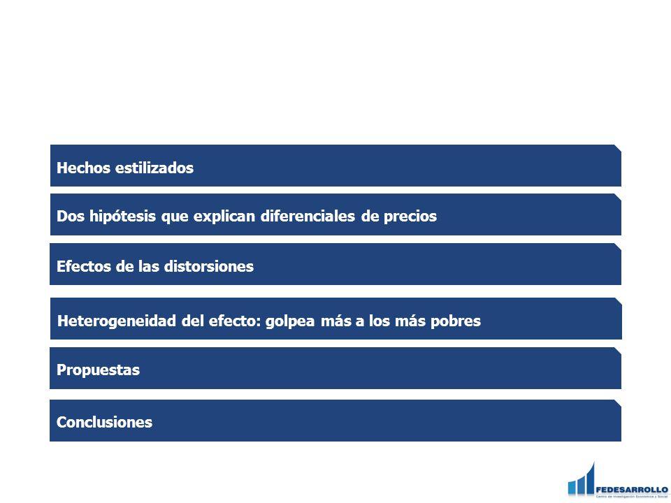 Hay heterogeneidad regional: evolución de costo total por zona de producción Riego Secano Fuente: Elaborado con base en cifras de Fedearroz y DANE