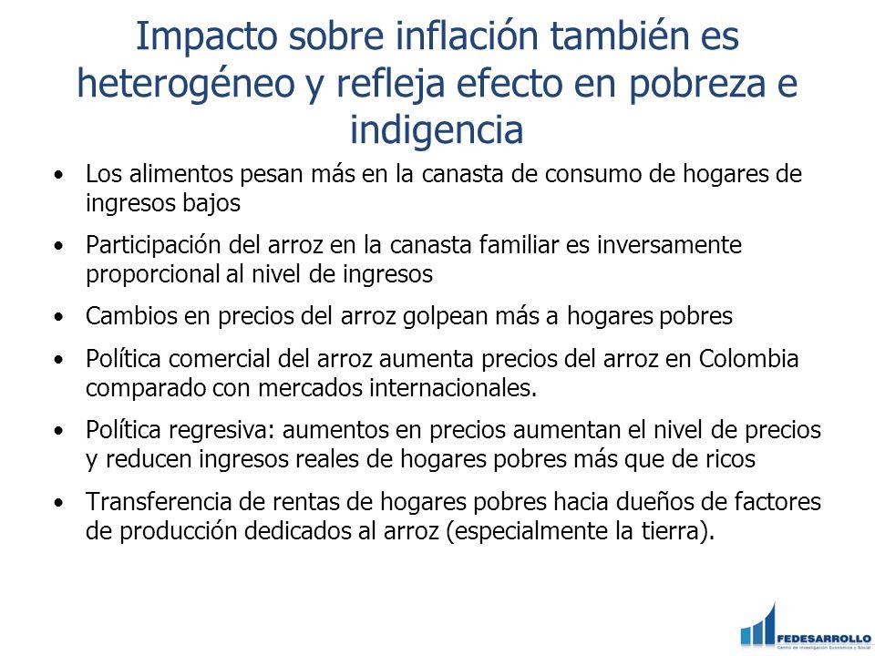 Impacto sobre inflación también es heterogéneo y refleja efecto en pobreza e indigencia Los alimentos pesan más en la canasta de consumo de hogares de