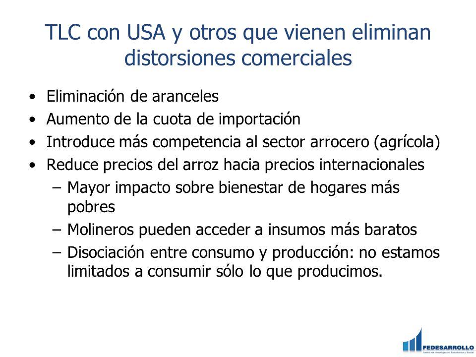 TLC con USA y otros que vienen eliminan distorsiones comerciales Eliminación de aranceles Aumento de la cuota de importación Introduce más competencia