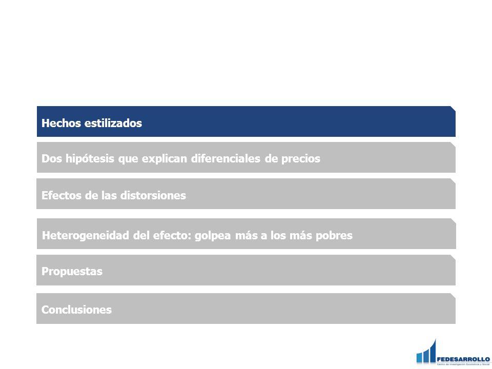 Hipótesis 2 Régimen Comercial Sanción del Tribunal de Justicia de Comunidad Andina a Colombia: A comienzos de 2010, el país tenía los mayores inventarios de la historia, 632 mil toneladas de arroz paddy seco, debido al aumento de la producción nacional (crisis internacional del precio del arroz de 2007/08) Medidas tomadas por el gobierno colombiano se tradujeron en la suspensión de permisos de importación de arroz, para proteger la producción nacional Argumentos sustentados en riesgos fitosanitarios y en requerimientos exigidos por la Política de Absorción de la Producción Nacional Estas barreras no arancelarias colombianas a la importación de arroz fueron sancionadas por el Tribunal de Justicia Andino, el cual autorizó a Ecuador, Perú y Bolivia a imponerles un sobre-arancel máximo de 5% a cinco productos colombianos del agro Esta política ha incentivado la práctica del contrabando