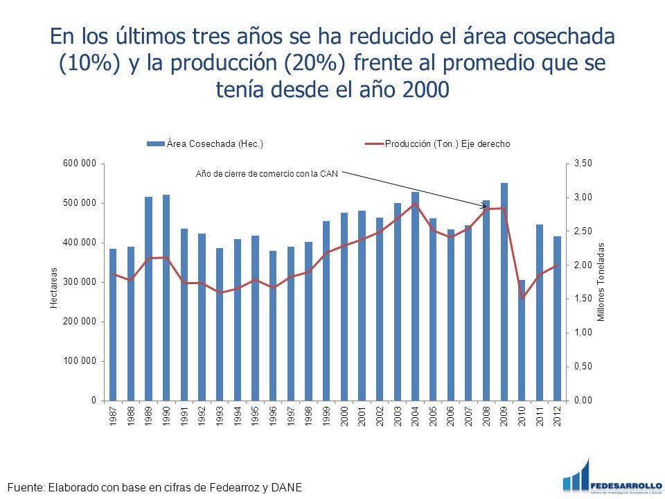 En los últimos tres años se ha reducido el área cosechada (10%) y la producción (20%) frente al promedio que se tenía desde el año 2000 Fuente: Elabor