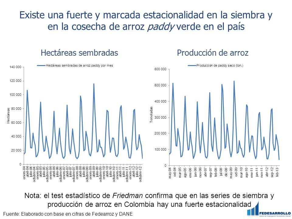 Simulación consumo aparente de arroz blanco Colombia Escenario Producción nacional arroz blanco (Ton.) Importaciones arroz blanco (Ton.) Exportaciones arroz blanco (Ton.) Consumo aparente (Ton.) Consumo per cápita (Kg.) (1)(2)(3)(1)+(2)-(3) Autarquía 1,228,32700 28.74 Política comercial de cuota de importación 1,489,029761801291,548,49736.49 Política comercial libre apertura 1,628,963761801291,681,64039.75 Fuente: Fedearroz,DANE, y Rosales et al.