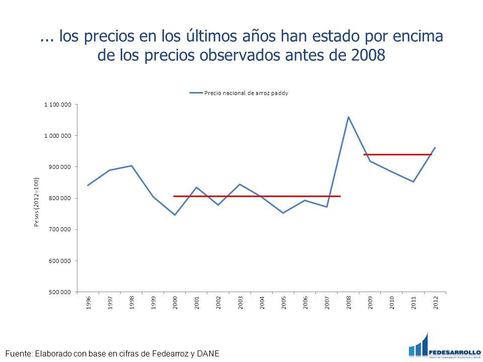 ... los precios en los últimos años han estado por encima de los precios observados antes de 2008 Fuente: Elaborado con base en cifras de Fedearroz y