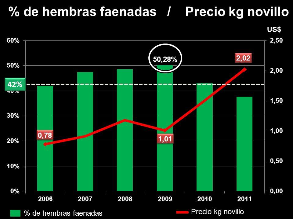 % de hembras faenadas / Precio kg novillo US$ % de hembras faenadas Precio kg novillo 42%