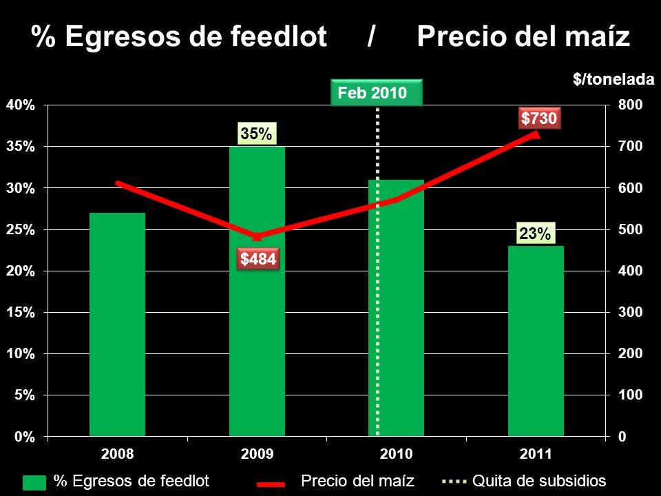 % Egresos de feedlot / Precio del maíz $/tonelada % Egresos de feedlot Precio del maíz Quita de subsidios Feb 2010