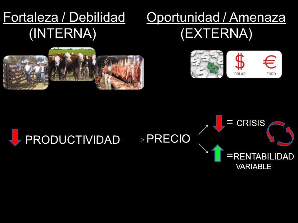 Fortaleza / Debilidad Oportunidad / Amenaza (INTERNA) (EXTERNA) PRODUCTIVIDAD = CRISIS PRECIO = RENTABILIDAD VARIABLE