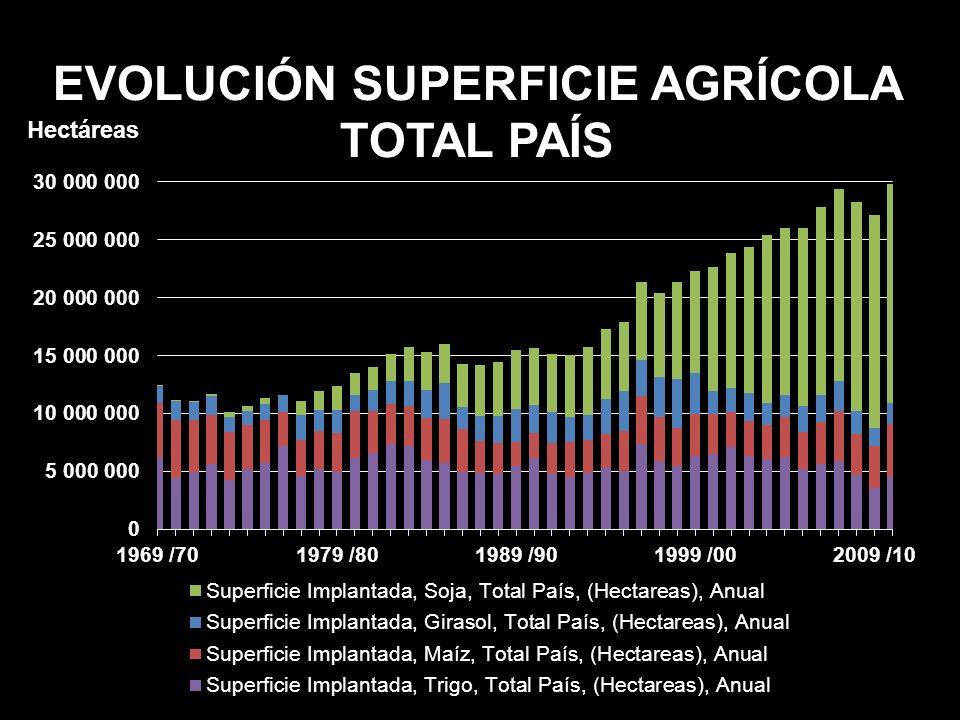EVOLUCIÓN SUPERFICIE AGRÍCOLA TOTAL PAÍS Hectáreas
