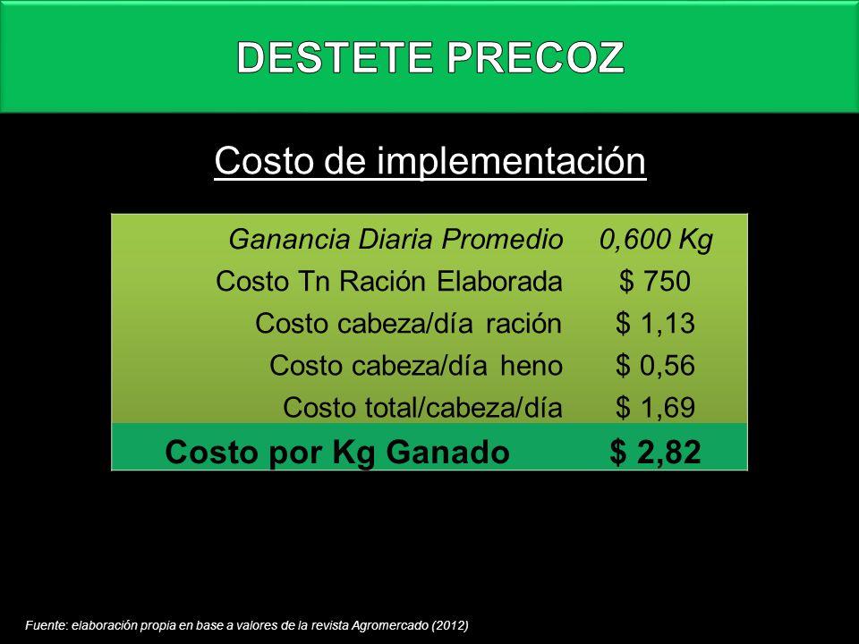 Costo de implementación Fuente: elaboración propia en base a valores de la revista Agromercado (2012)