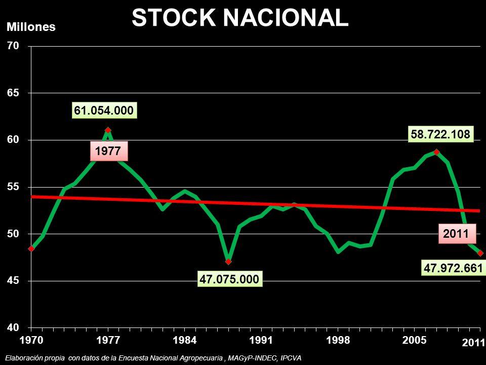 STOCK NACIONAL Millones Elaboración propia con datos de la Encuesta Nacional Agropecuaria, MAGyP-INDEC, IPCVA 2011