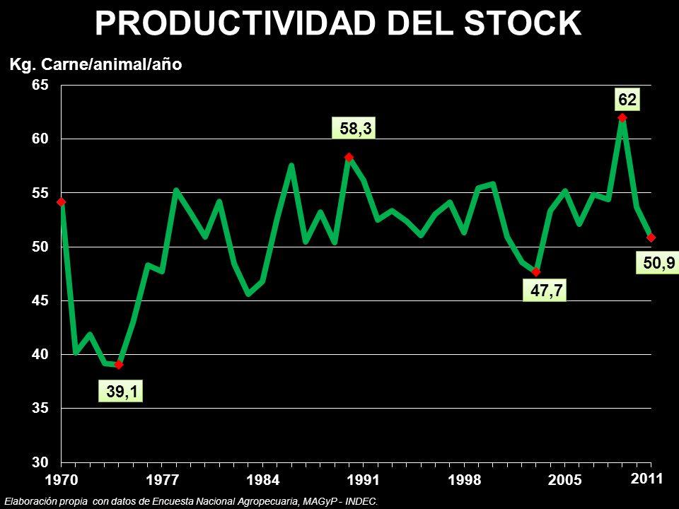 Elaboración propia con datos de Encuesta Nacional Agropecuaria, MAGyP - INDEC. PRODUCTIVIDAD DEL STOCK Kg. Carne/animal/año