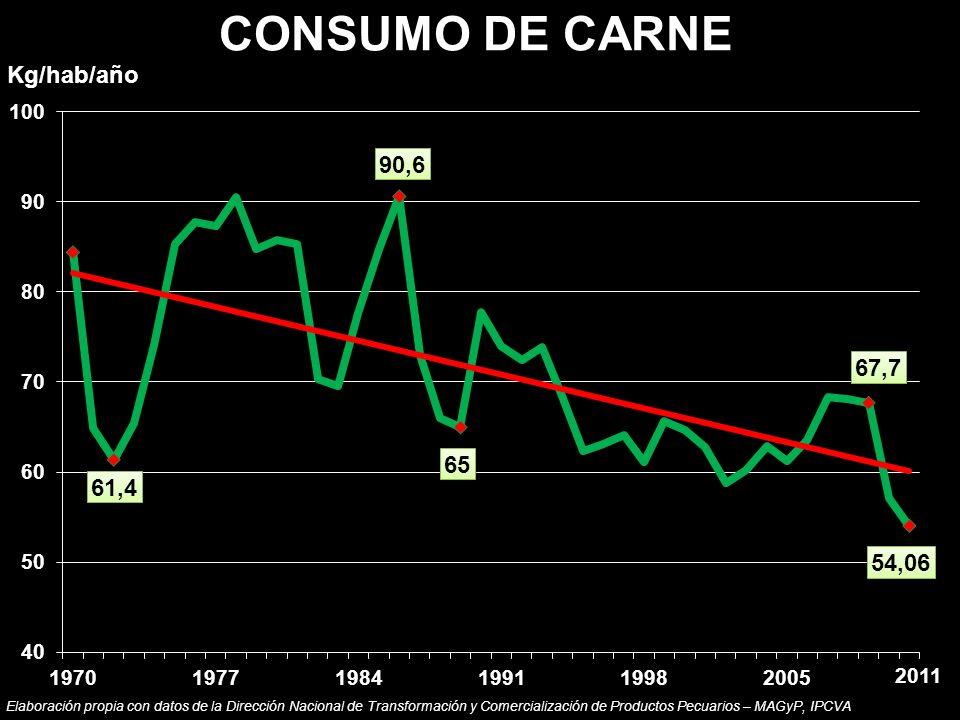 CONSUMO DE CARNE Kg/hab/año Elaboración propia con datos de la Dirección Nacional de Transformación y Comercialización de Productos Pecuarios – MAGyP,