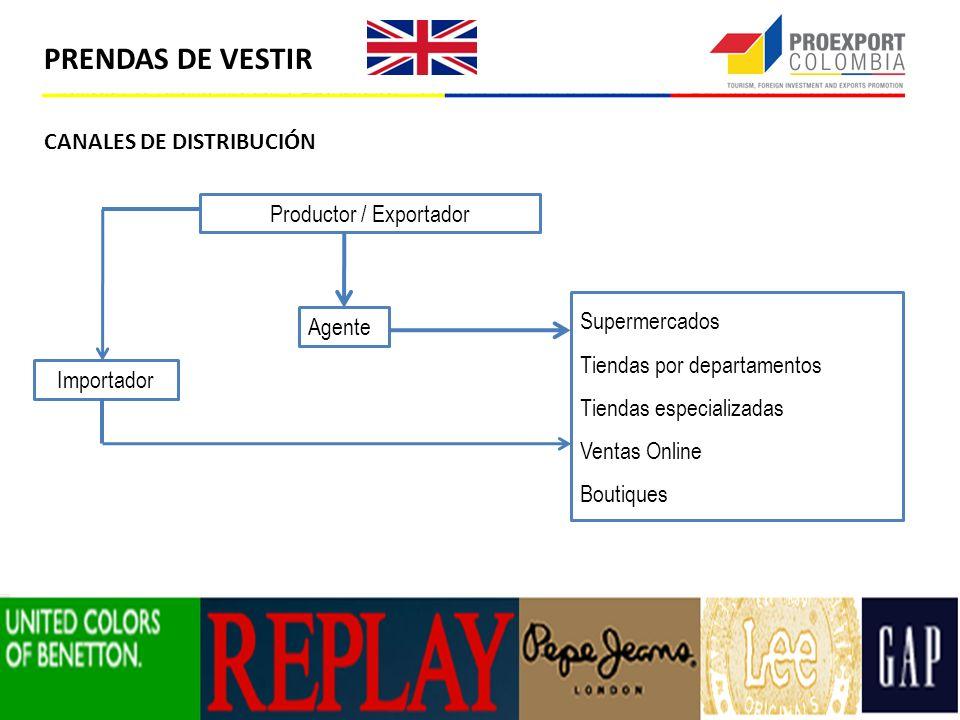 PRENDAS DE VESTIR CANALES DE DISTRIBUCIÓN Productor / Exportador Agente Importador Supermercados Tiendas por departamentos Tiendas especializadas Vent