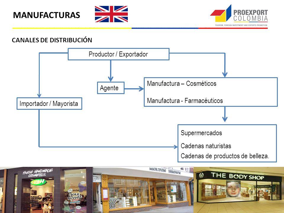 CANALES DE DISTRIBUCIÓN MANUFACTURAS Productor / Exportador Agente Importador / Mayorista Manufactura – Cosméticos Manufactura - Farmacéuticos Superme