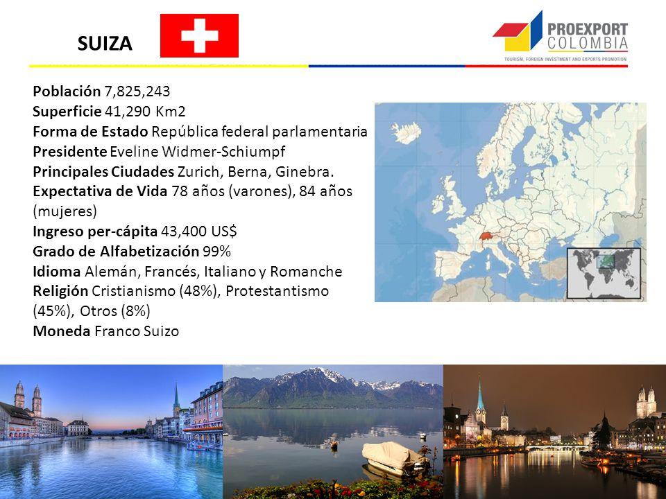 Población 7,825,243 Superficie 41,290 Km2 Forma de Estado República federal parlamentaria Presidente Eveline Widmer-Schiumpf Principales Ciudades Zuri