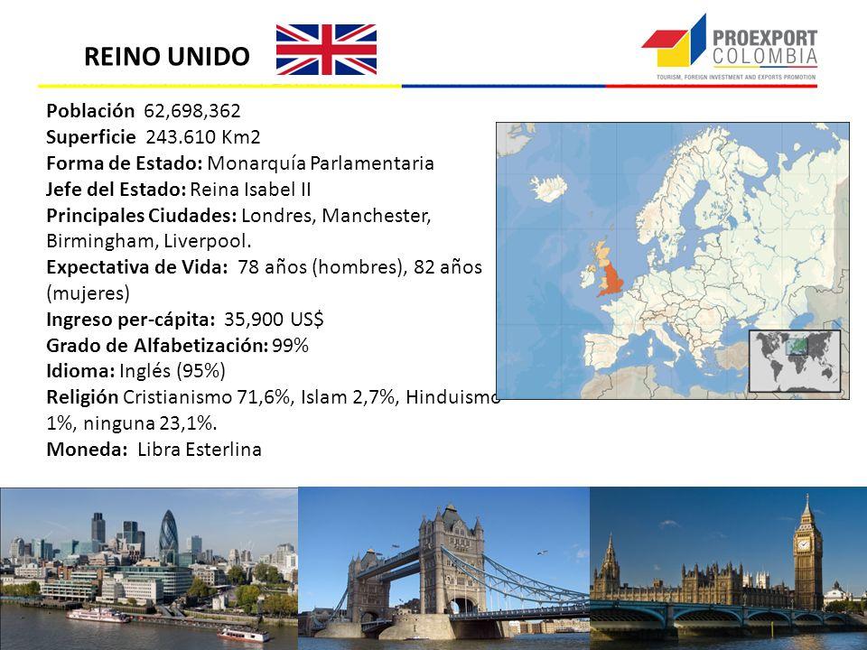 REINO UNIDO Población 62,698,362 Superficie 243.610 Km2 Forma de Estado: Monarquía Parlamentaria Jefe del Estado: Reina Isabel II Principales Ciudades