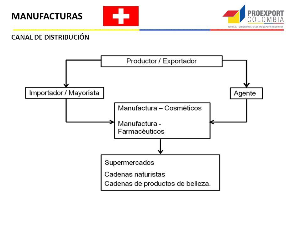 CANAL DE DISTRIBUCIÓN MANUFACTURAS