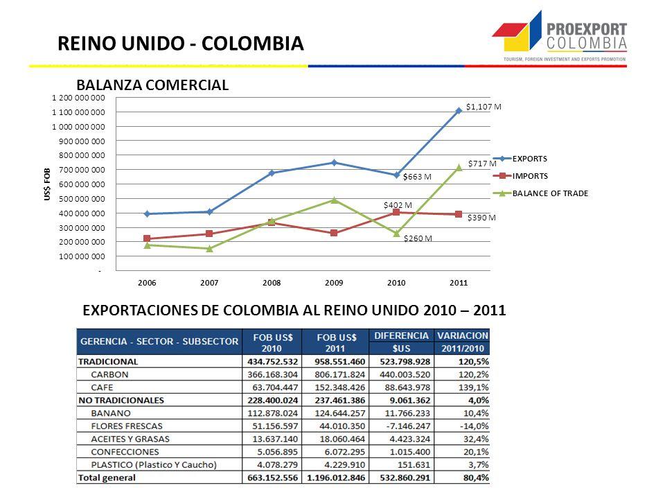 REINO UNIDO - COLOMBIA EXPORTACIONES DE COLOMBIA AL REINO UNIDO 2010 – 2011