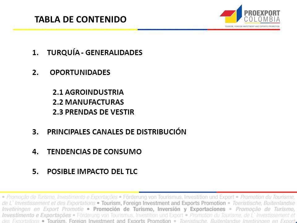 TABLA DE CONTENIDO 1.TURQUÍA - GENERALIDADES 2. OPORTUNIDADES 2.1 AGROINDUSTRIA 2.2 MANUFACTURAS 2.3 PRENDAS DE VESTIR 3.PRINCIPALES CANALES DE DISTRI