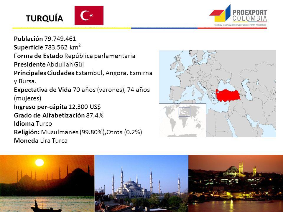 Población 79.749.461 Superficie 783,562 km 2 Forma de Estado República parlamentaria Presidente Abdullah Gül Principales Ciudades Estambul, Angora, Es