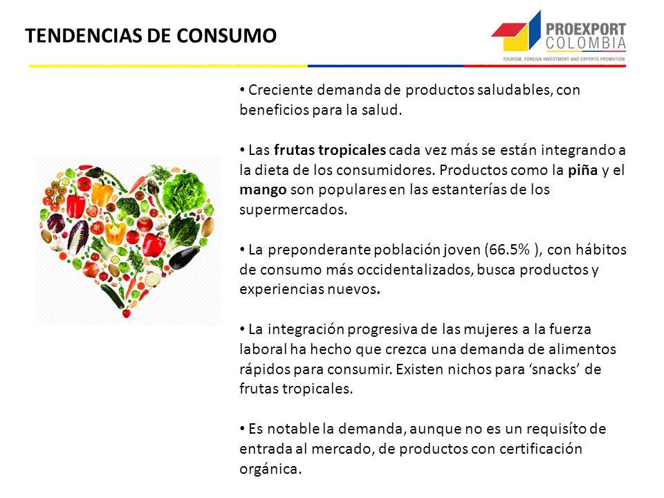 TENDENCIAS DE CONSUMO Creciente demanda de productos saludables, con beneficios para la salud. Las frutas tropicales cada vez más se están integrando