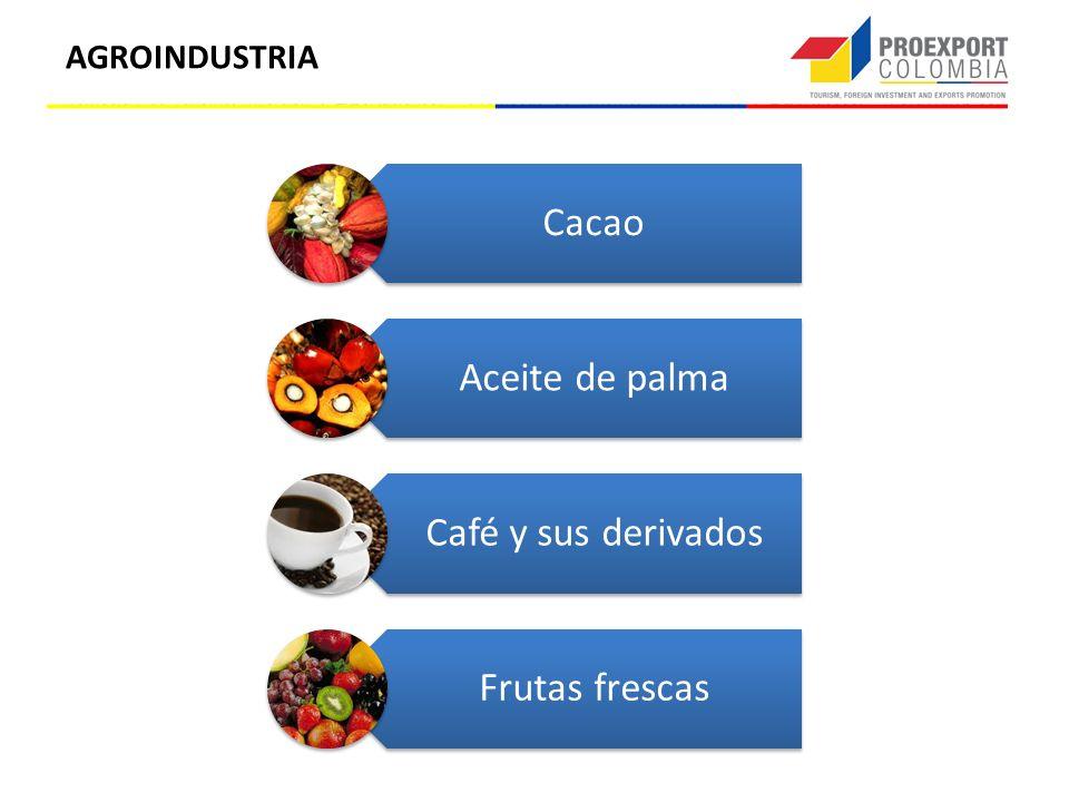 AGROINDUSTRIA Cacao Aceite de palma Café y sus derivados Frutas frescas