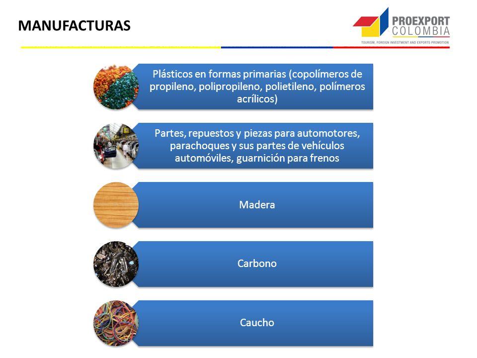 MANUFACTURAS Plásticos en formas primarias (copolímeros de propileno, polipropileno, polietileno, polímeros acrílicos) Partes, repuestos y piezas para