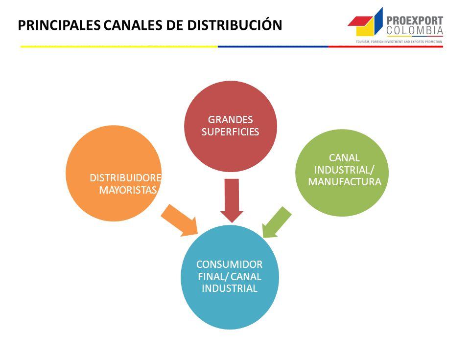 PRINCIPALES CANALES DE DISTRIBUCIÓN GRANDES SUPERFICIES CANAL INDUSTRIAL/ MANUFACTURA DISTRIBUIDORES MAYORISTAS CONSUMIDOR FINAL/ CANAL INDUSTRIAL