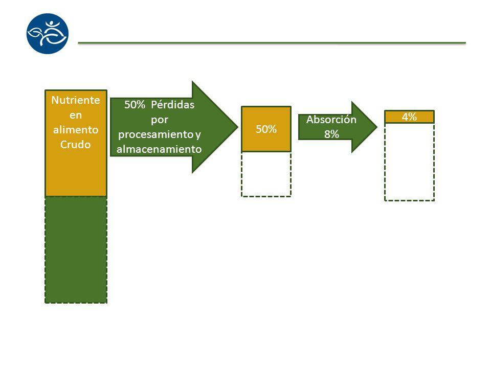 Nutriente en alimento Crudo 50% 4% 50% Pérdidas por procesamiento y almacenamiento Absorción 8%