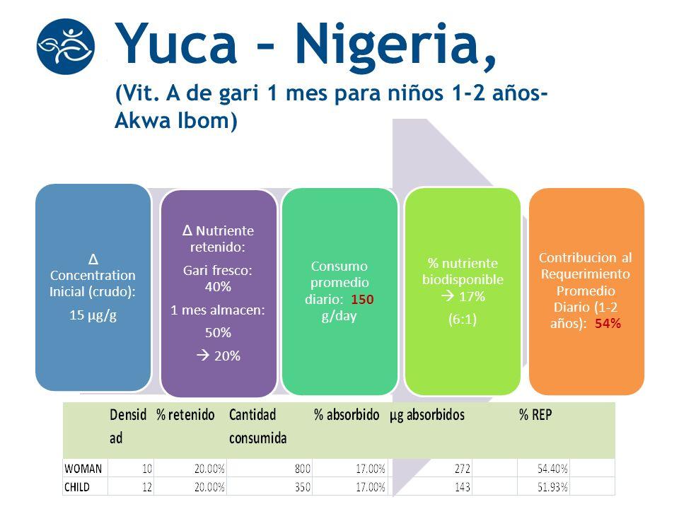 Δ Nutriente retenido: Gari fresco: 40% 1 mes almacen: 50% 20% Δ Concentration Inicial (crudo): 15 μg/g Consumo promedio diario: 150 g/day % nutriente