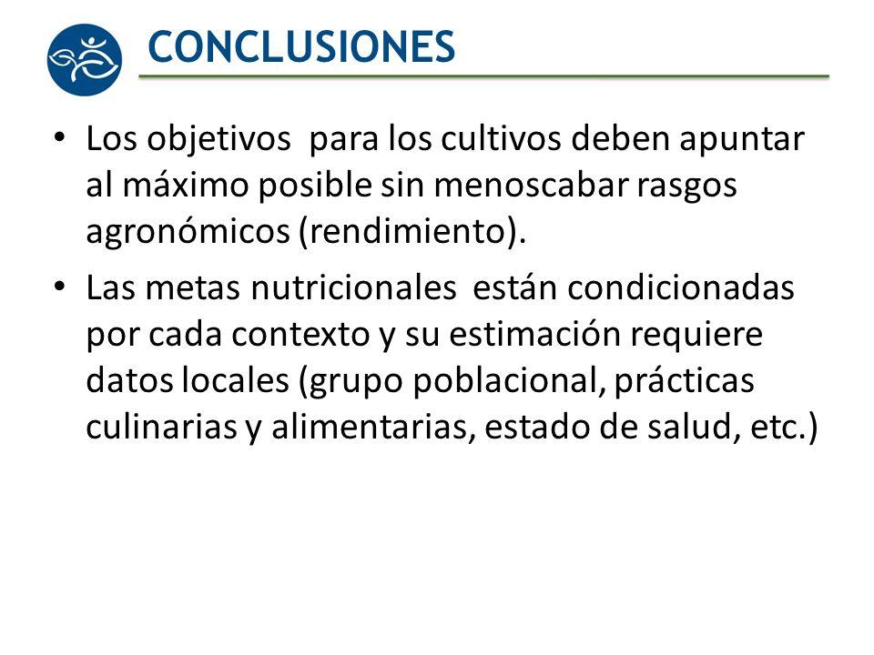 CONCLUSIONES Los objetivos para los cultivos deben apuntar al máximo posible sin menoscabar rasgos agronómicos (rendimiento). Las metas nutricionales