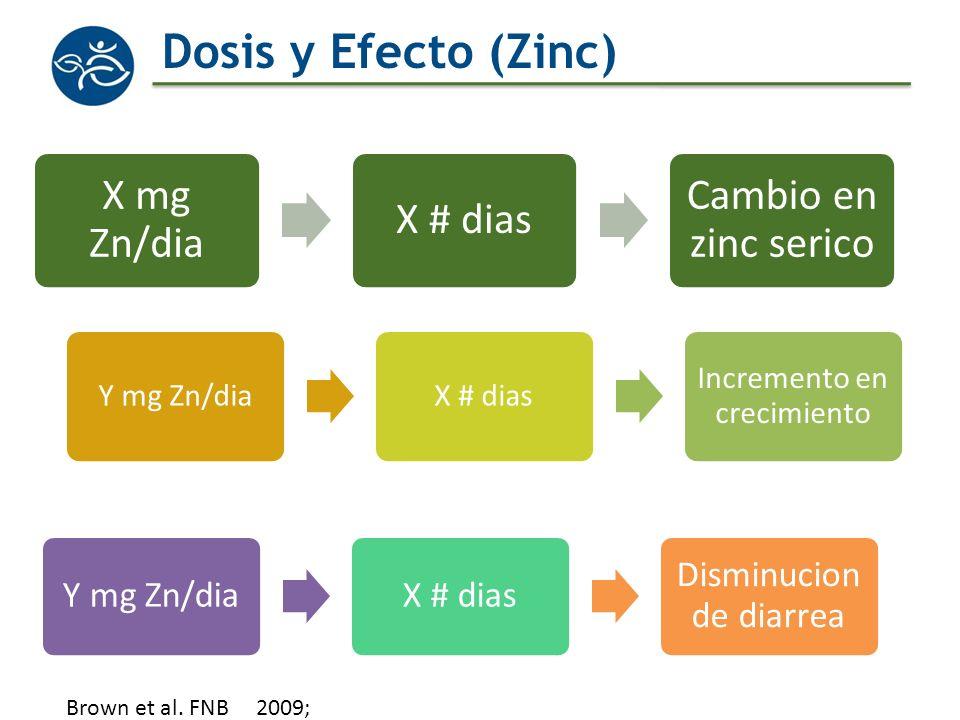 Dosis y Efecto (Zinc) X mg Zn/dia X # dias Cambio en zinc serico Y mg Zn/diaX # dias Incremento en crecimiento Y mg Zn/diaX # dias Disminucion de diar
