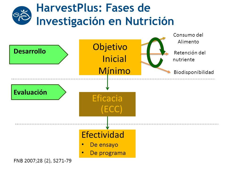 HarvestPlus: Fases de Investigación en Nutrición Objetivo Inicial Mínimo Eficacia (ECC) Efectividad De ensayo De programa Desarrollo Evaluación Consum