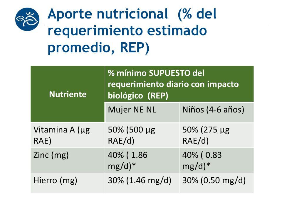 Aporte nutricional (% del requerimiento estimado promedio, REP) Nutriente % mínimo SUPUESTO del requerimiento diario con impacto biológico (REP) Mujer