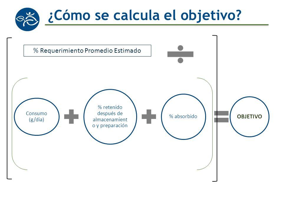 ¿Cómo se calcula el objetivo? Consumo (g/dia) % retenido después de almacenamient o y preparación % absorbido OBJETIVO % Requerimiento Promedio Estima
