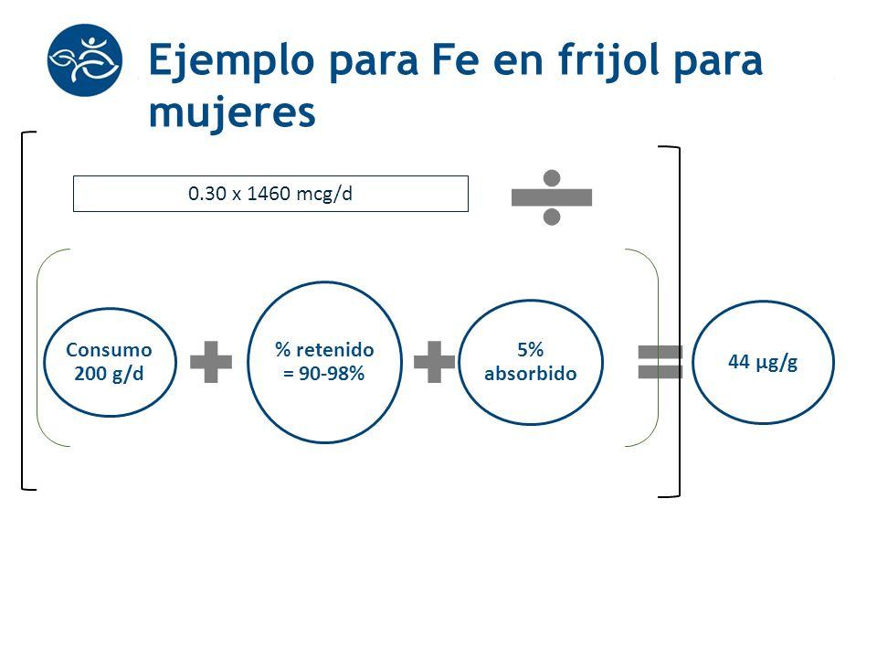 Ejemplo para Fe en frijol para mujeres Consumo 200 g/d % retenido = 90-98% 5% absorbido 44 μg/g 0.30 x 1460 mcg/d