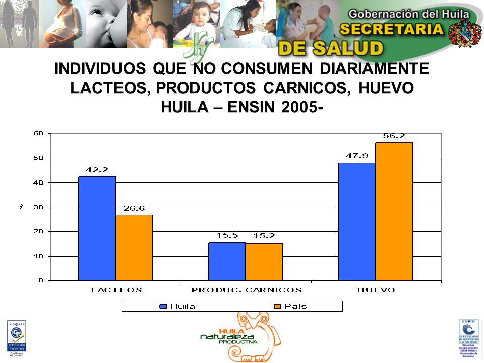 INDIVIDUOS QUE NO CONSUMEN DIARIAMENTE LACTEOS, PRODUCTOS CARNICOS, HUEVO HUILA – ENSIN 2005-