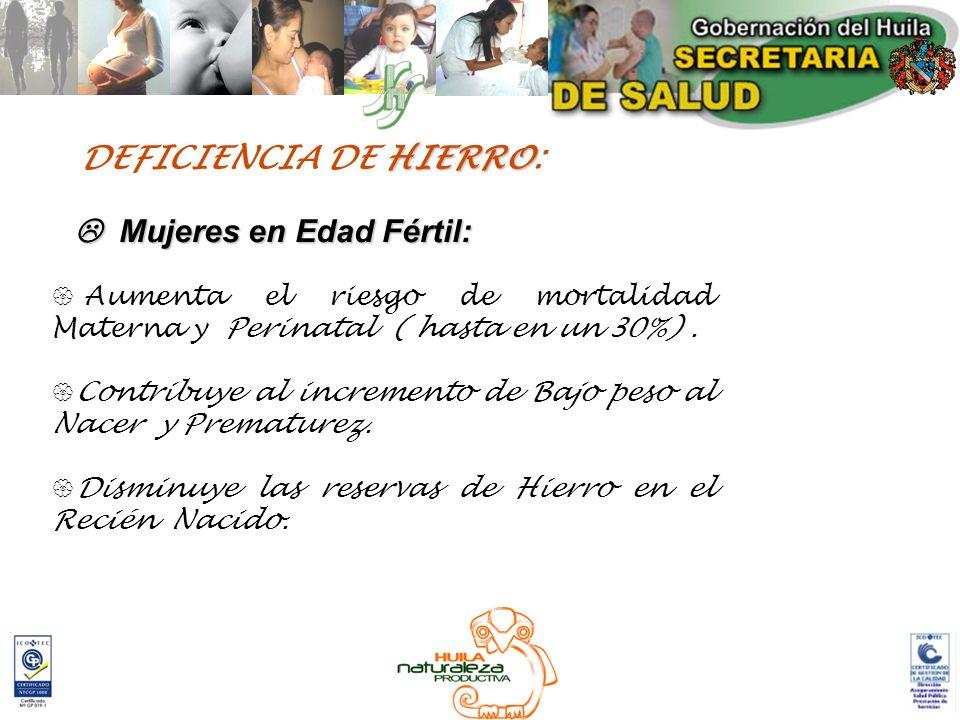 HIERRO DEFICIENCIA DE HIERRO: Mujeres en Edad Fértil: Mujeres en Edad Fértil: Aumenta el riesgo de mortalidad Materna y Perinatal ( hasta en un 30%).