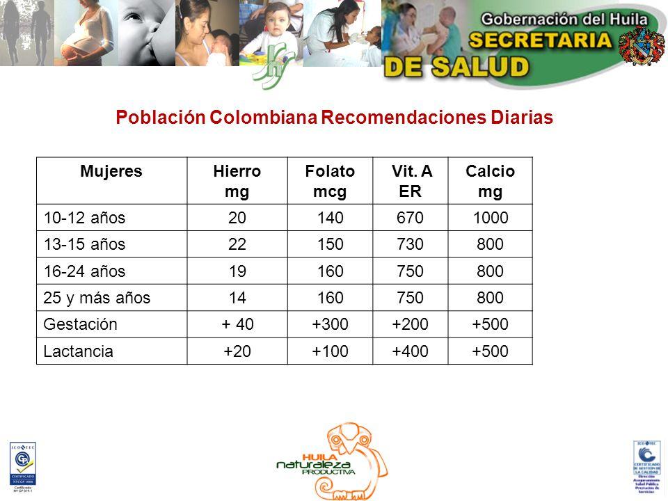 MujeresHierro mg Folato mcg Vit. A ER Calcio mg 10-12 años201406701000 13-15 años22150730800 16-24 años19160750800 25 y más años14160750800 Gestación+