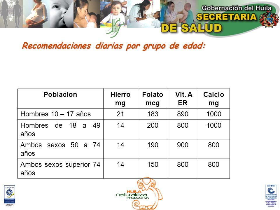 Recomendaciones diarias por grupo de edad: PoblacionHierro mg Folato mcg Vit. A ER Calcio mg Hombres 10 – 17 años211838901000 Hombres de 18 a 49 años